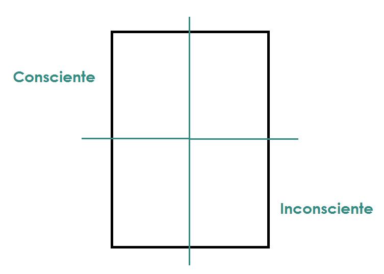 grafologia-cuadrante-consciente-inconsciente