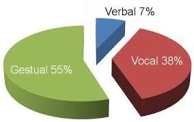 comunicacion-lenguaje-verbal-corporal
